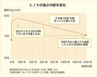 ヒノキの強さの経年変化.png