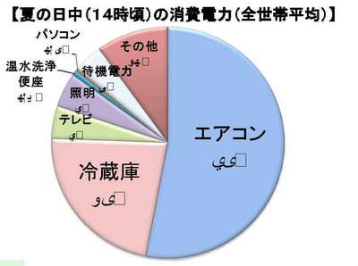 夏の日中の消費電力.JPG